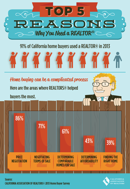 5 top reasons you need a Realtor® when you buy or sell a condo
