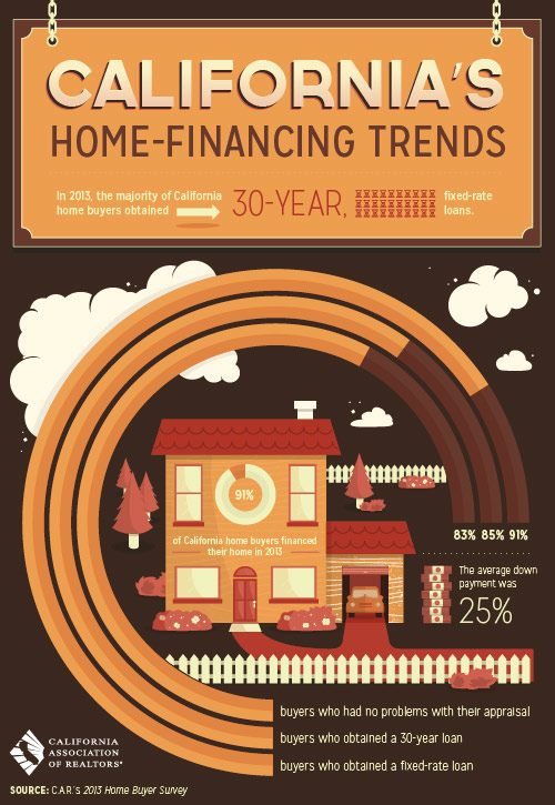 Home financing trends in Palm Springs for  2013